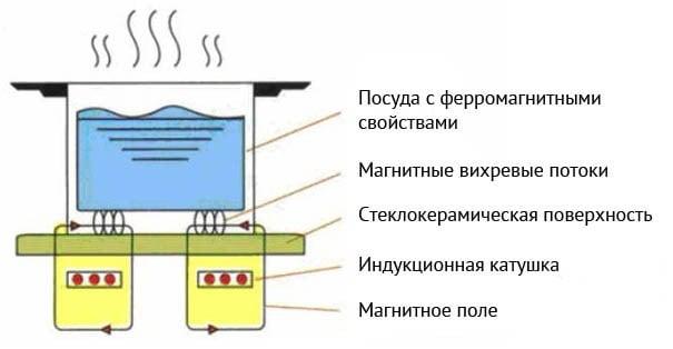 индукционная плита схема